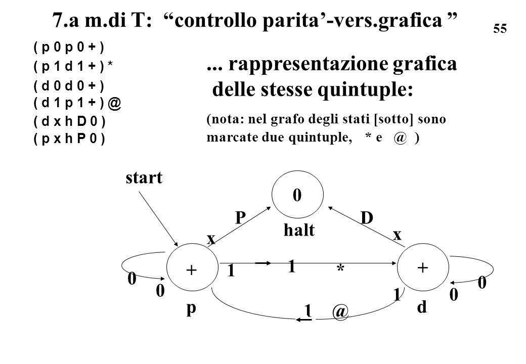 7.a m.di T: controllo parita'-vers.grafica