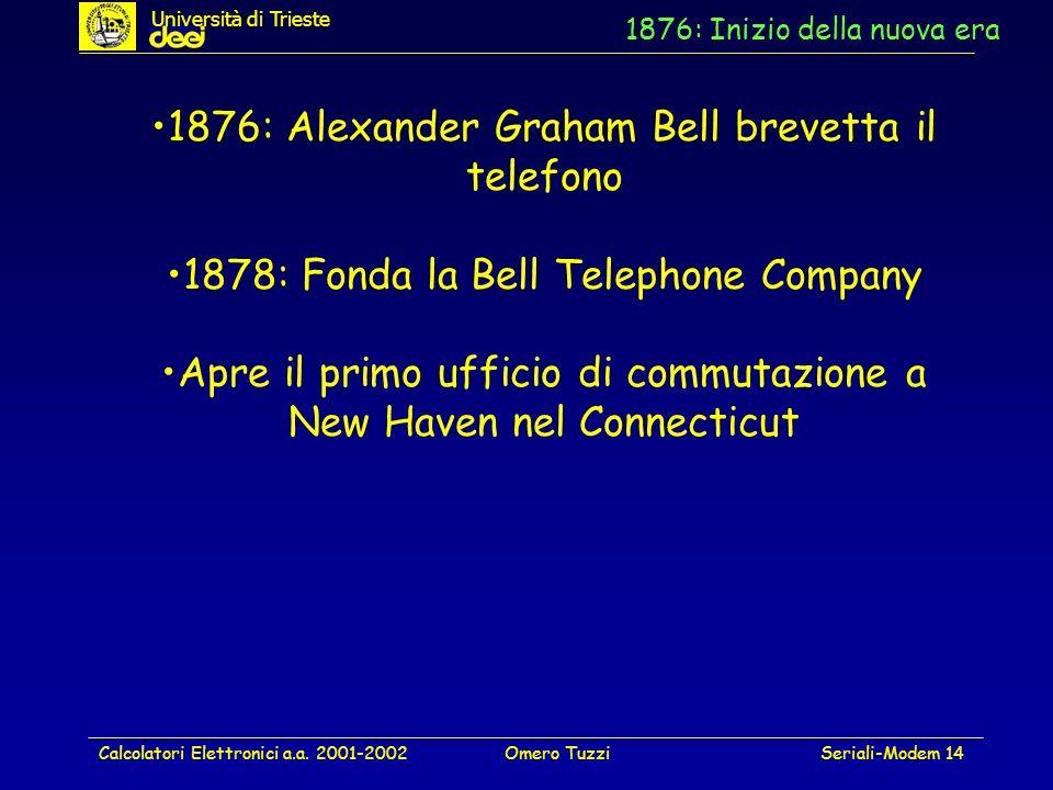 1876: Inizio della nuova era