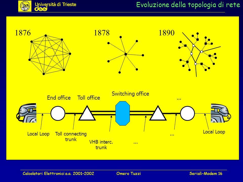 Evoluzione della topologia di rete