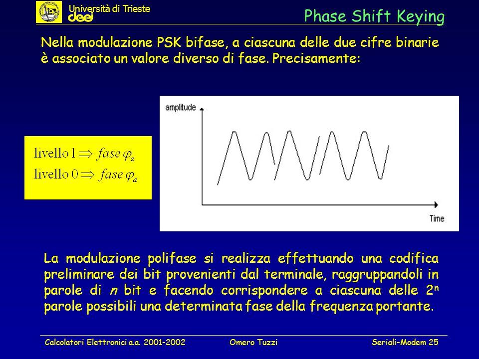 Università di Trieste Phase Shift Keying.