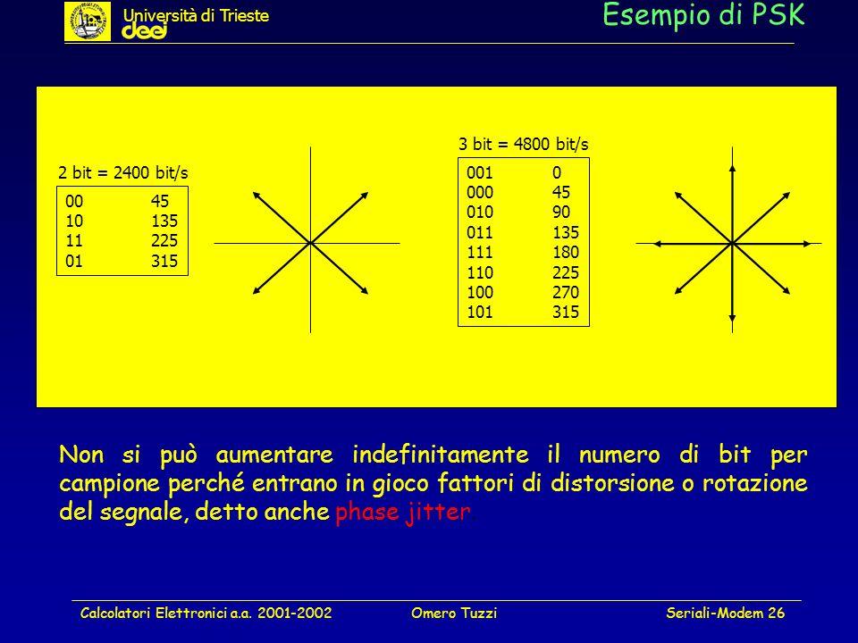 Università di Trieste Esempio di PSK. 3 bit = 4800 bit/s. 2 bit = 2400 bit/s. 001 0. 000 45. 010 90.