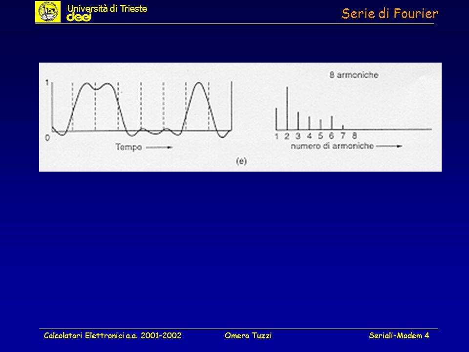 Serie di Fourier Università di Trieste