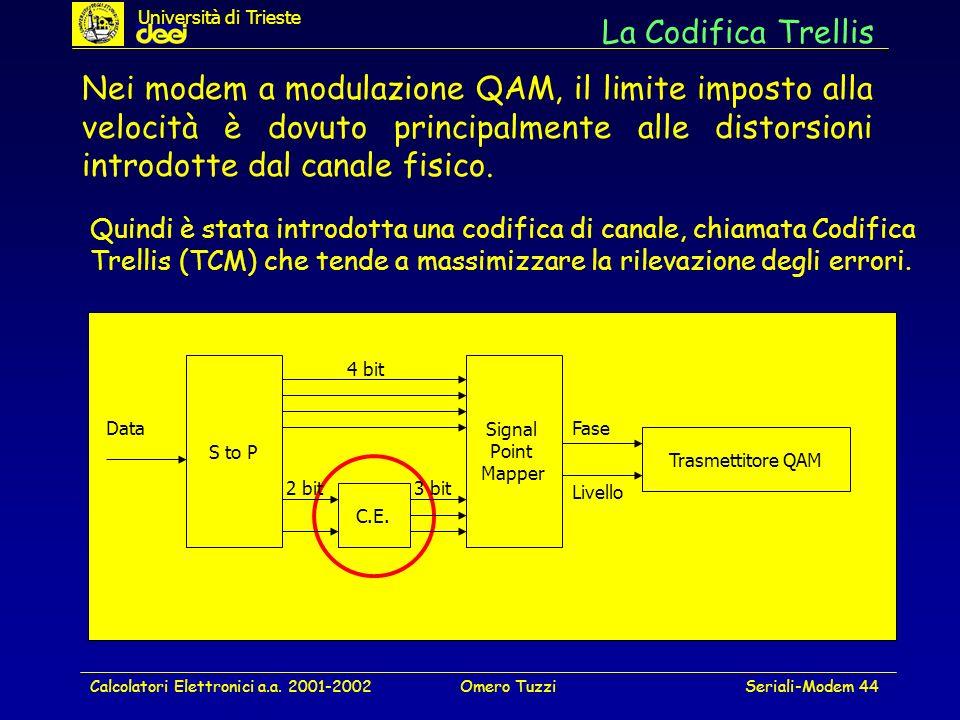 Università di Trieste La Codifica Trellis.