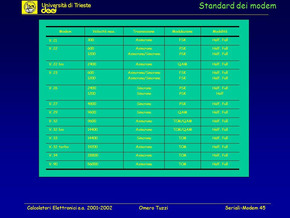 Standard dei modem Università di Trieste