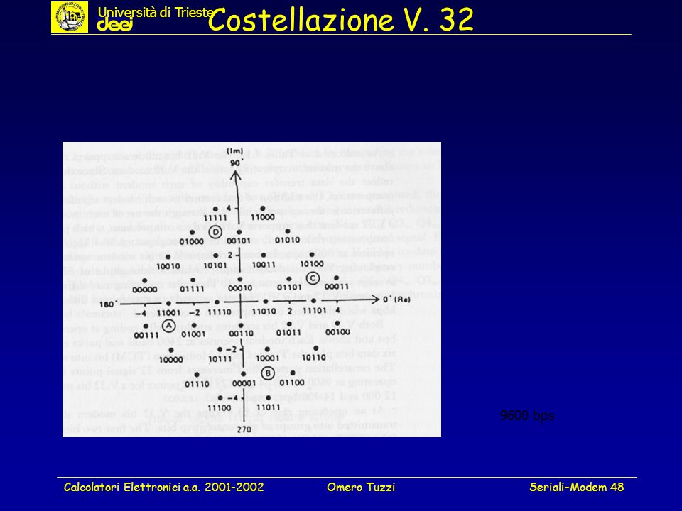 Costellazione V. 32 Università di Trieste 9600 bps