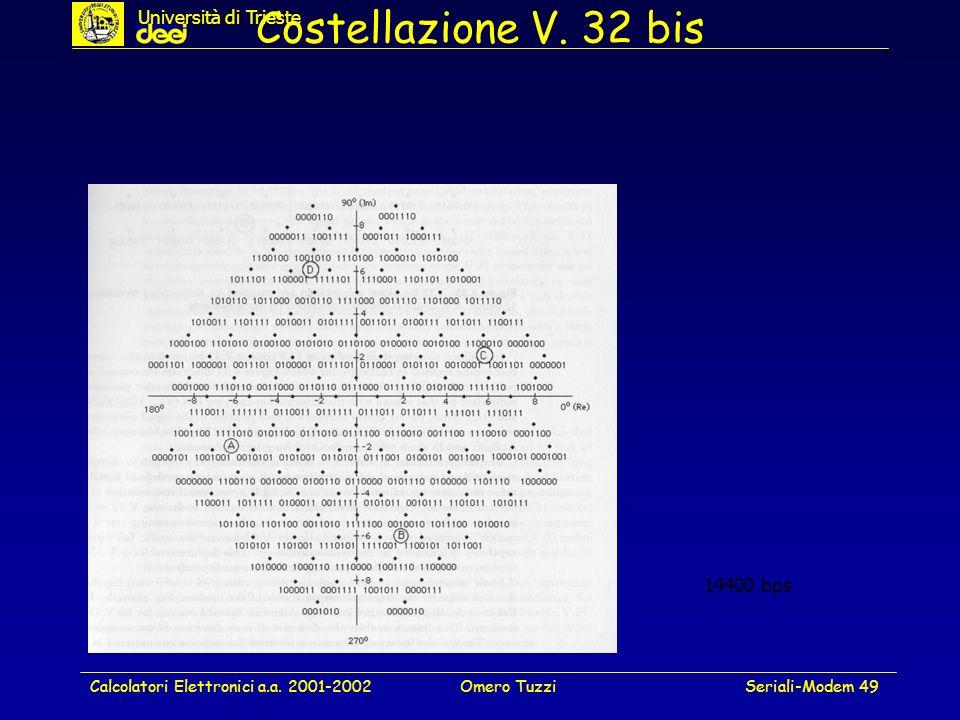 Costellazione V. 32 bis Università di Trieste 14400 bps