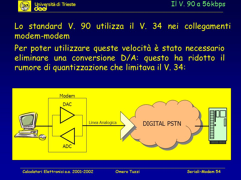 Lo standard V. 90 utilizza il V. 34 nei collegamenti modem-modem