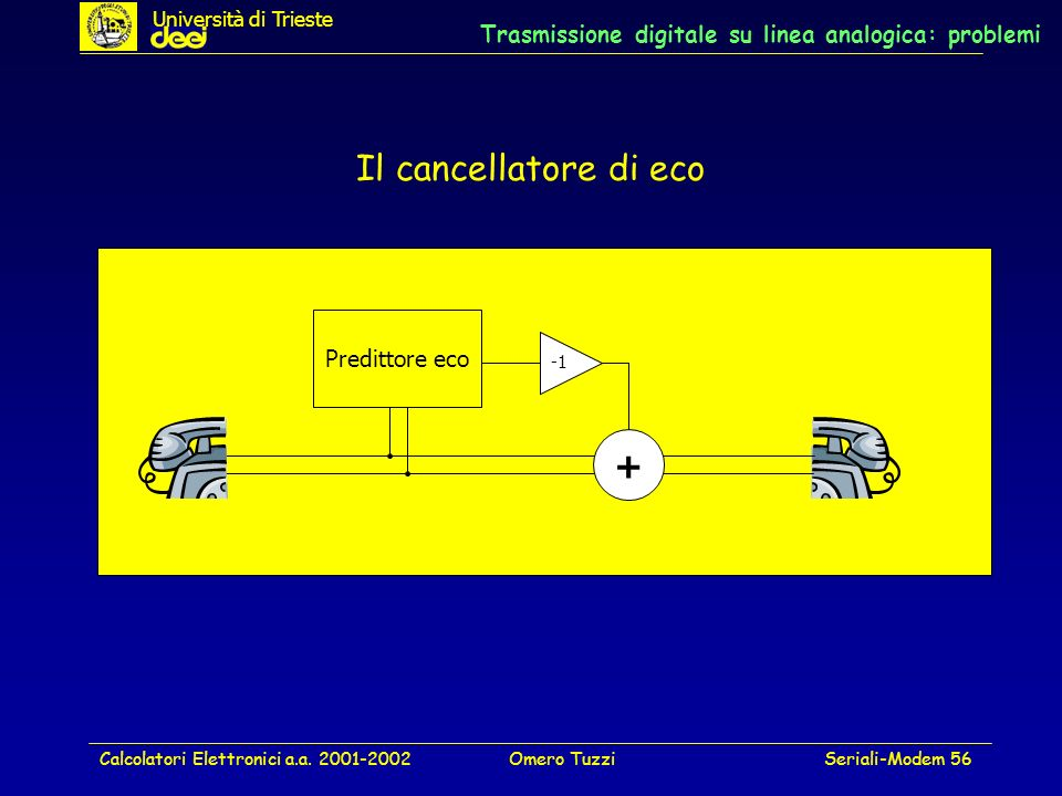 Trasmissione digitale su linea analogica: problemi
