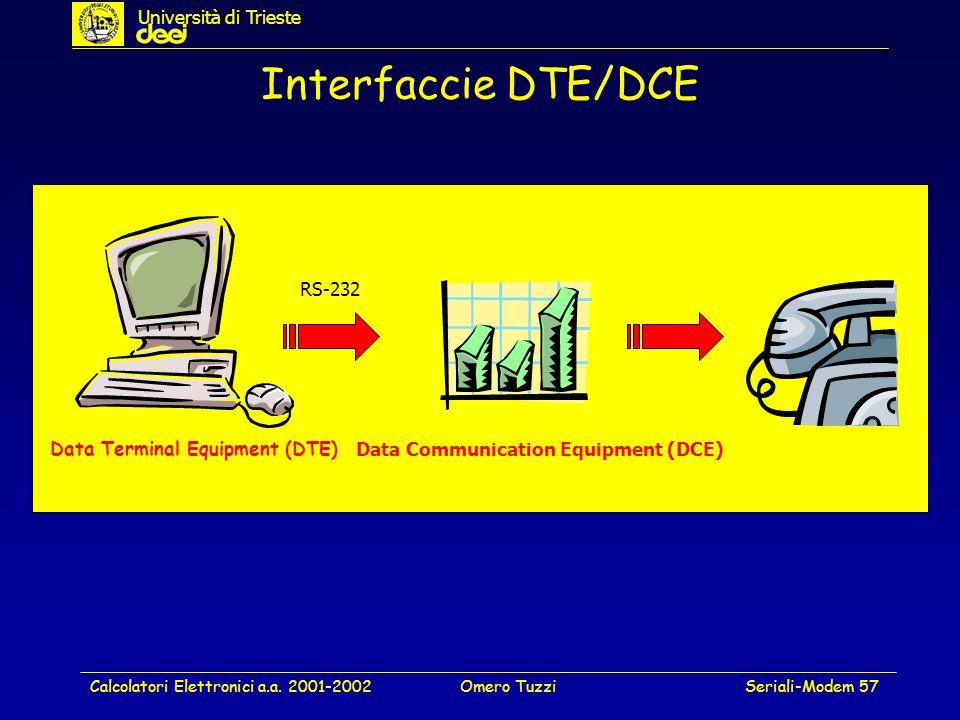 Interfaccie DTE/DCE Università di Trieste RS-232