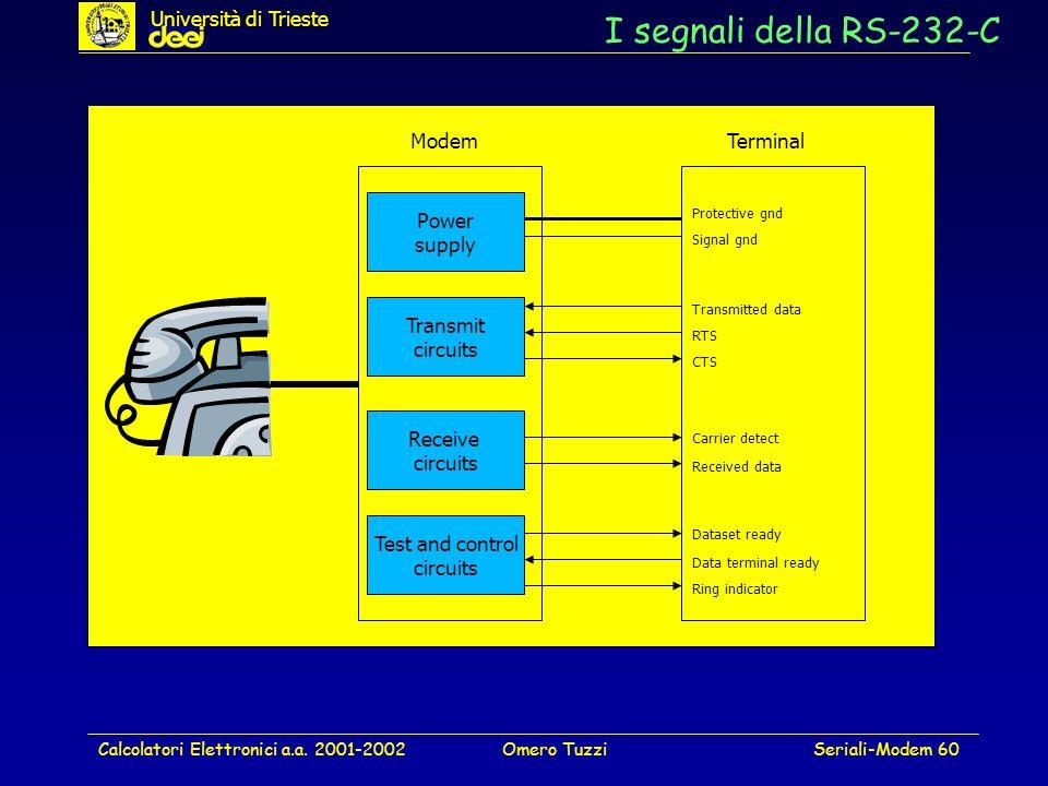 I segnali della RS-232-C Università di Trieste Modem Terminal Power
