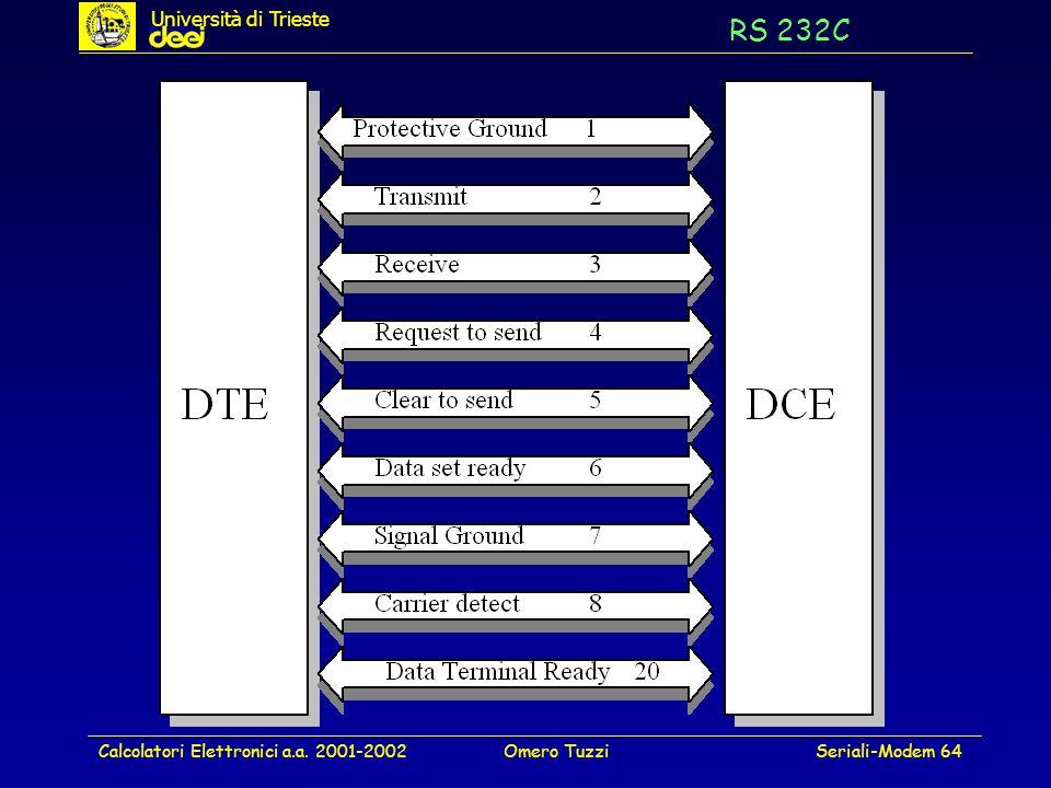 RS 232C Università di Trieste Calcolatori Elettronici a.a. 2001-2002