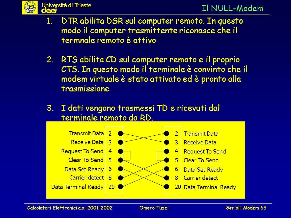 I dati vengono trasmessi TD e ricevuti dal terminale remoto da RD.
