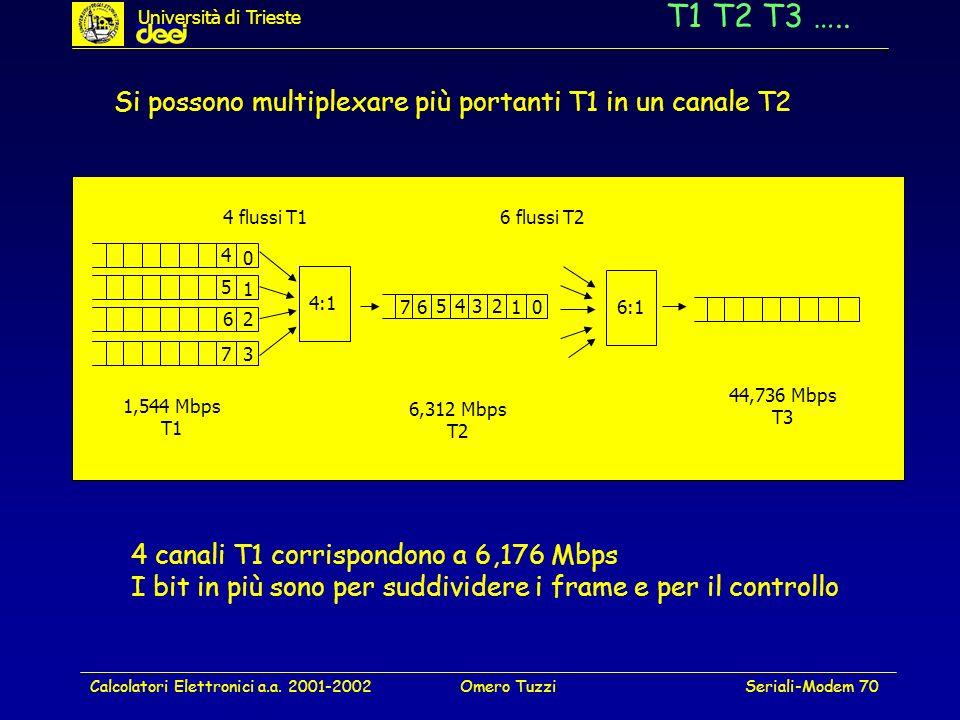 T1 T2 T3 ….. Si possono multiplexare più portanti T1 in un canale T2