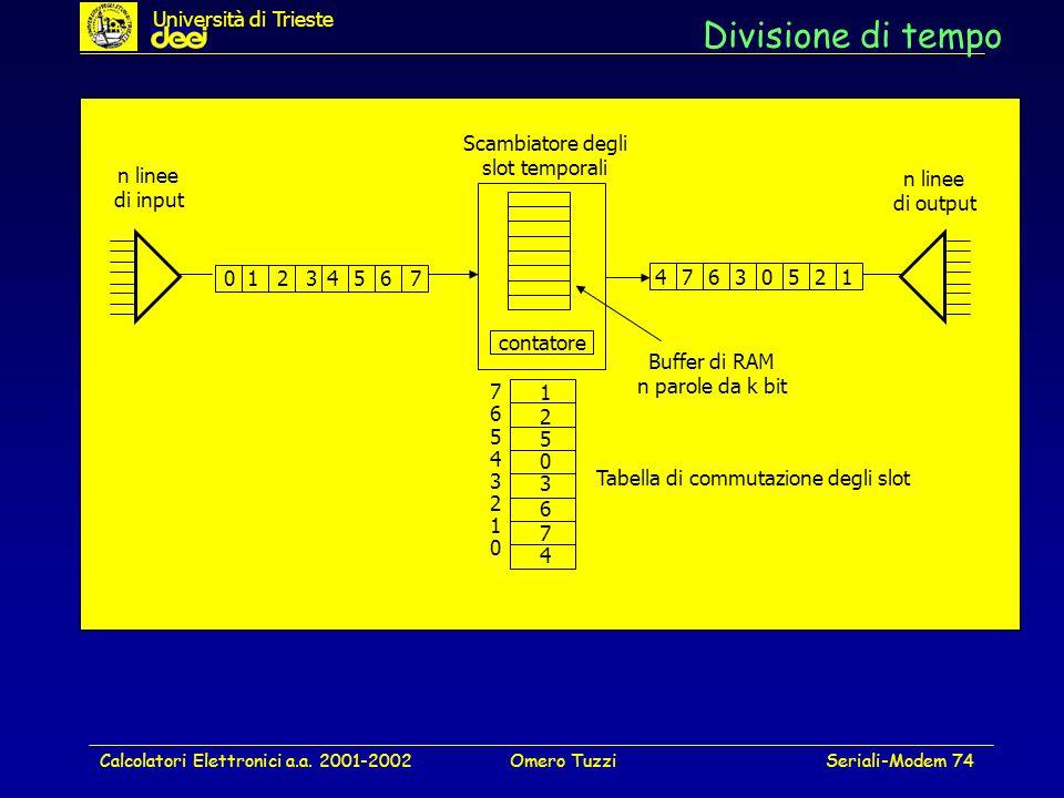 Divisione di tempo Università di Trieste Scambiatore degli