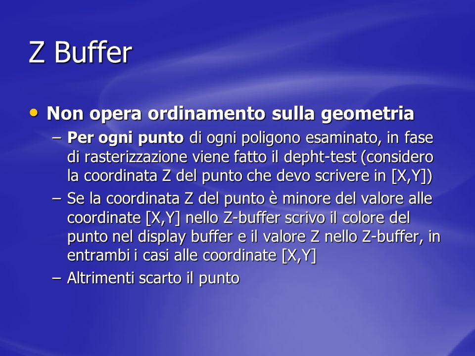 Z Buffer Non opera ordinamento sulla geometria