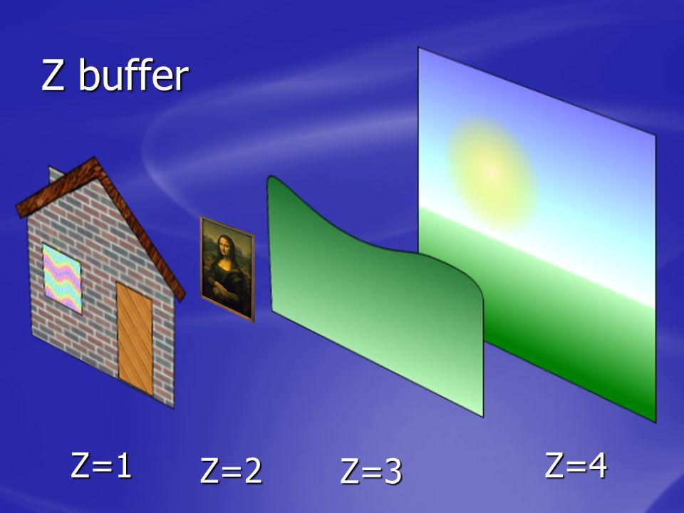 Z buffer Z=1 Z=4 Z=2 Z=3