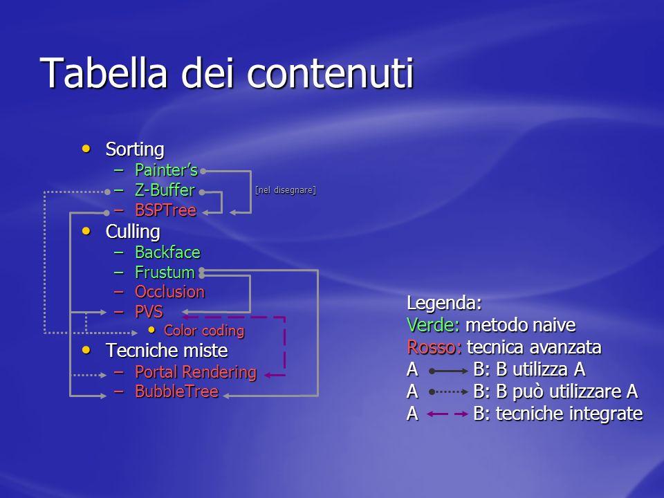 Tabella dei contenuti Sorting Culling Tecniche miste Legenda: