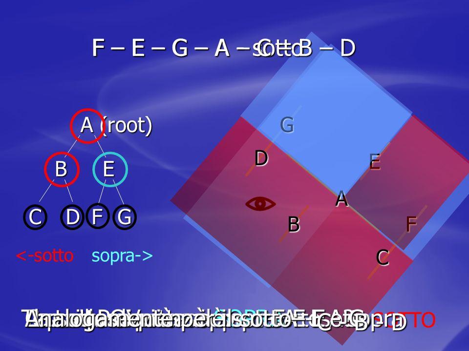 Test: il POV sta sopra o sotto A Analogamente per il sotto: