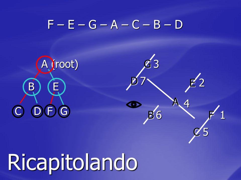 Ricapitolando F – E – G – A – C – B – D A (root) G 3 D 7 E 2 B E A 4 C