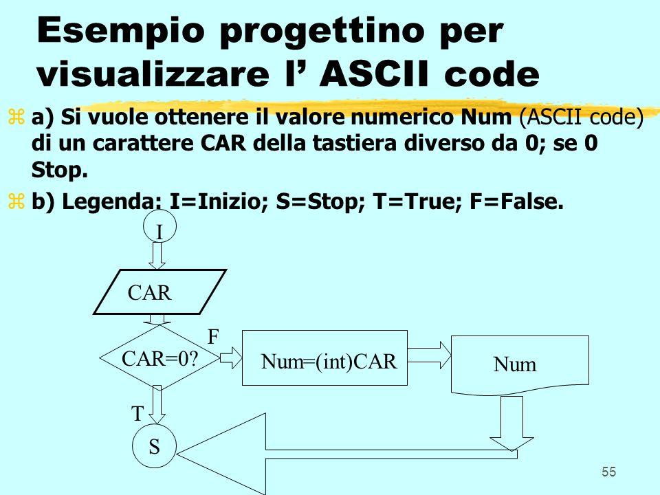 Esempio progettino per visualizzare l' ASCII code