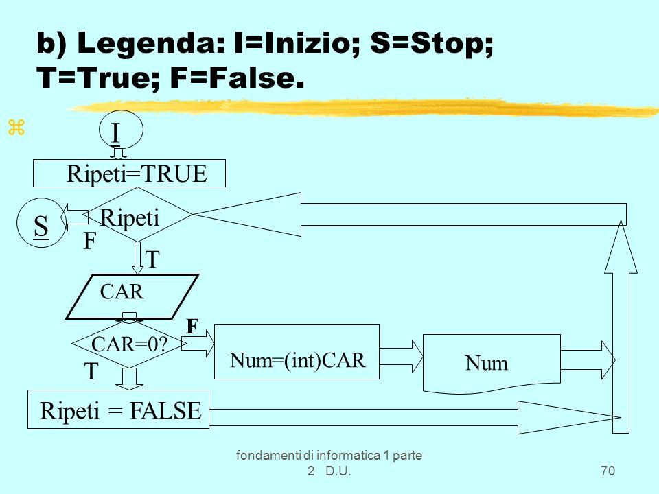 b) Legenda: I=Inizio; S=Stop; T=True; F=False.