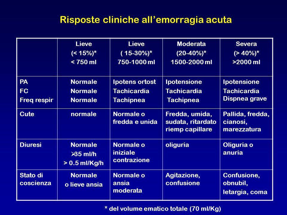 Risposte cliniche all'emorragia acuta