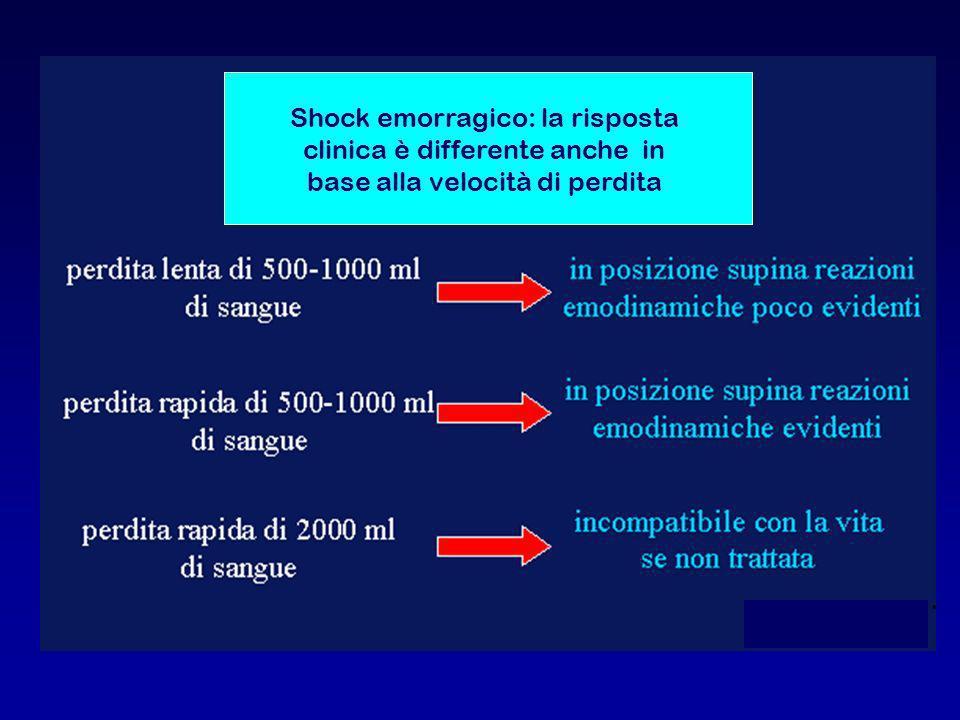 Shock emorragico: la risposta clinica è differente anche in base alla velocità di perdita