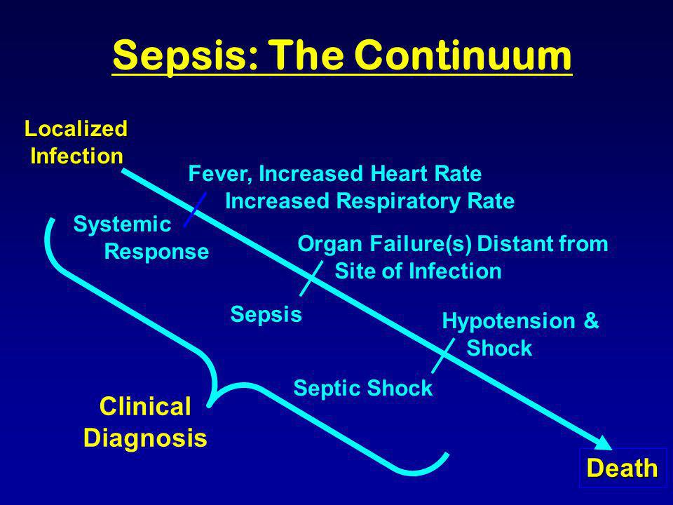 Sepsis: The Continuum Clinical Diagnosis Death Localized Infection