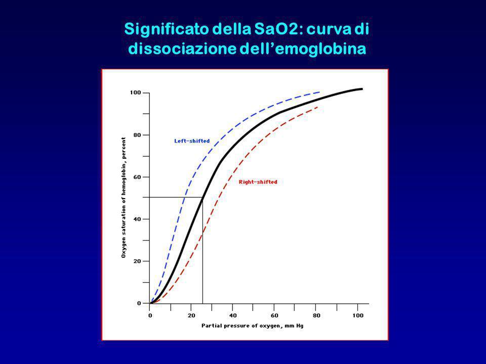 Significato della SaO2: curva di dissociazione dell'emoglobina