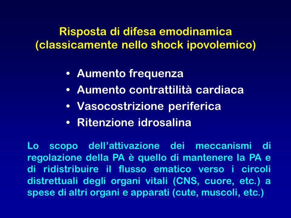 Risposta di difesa emodinamica (classicamente nello shock ipovolemico)
