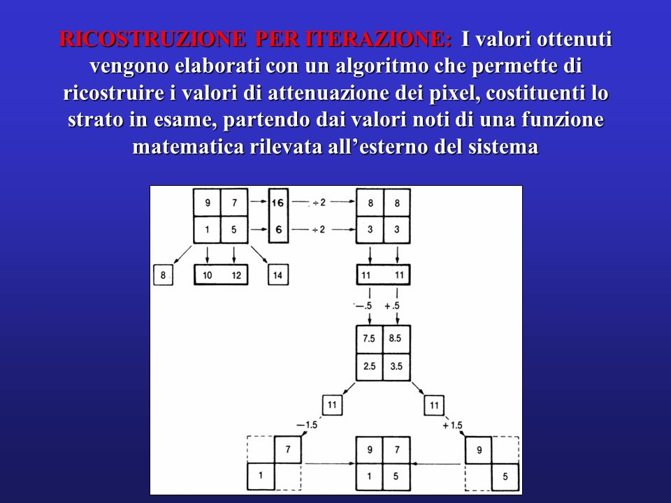 RICOSTRUZIONE PER ITERAZIONE: I valori ottenuti vengono elaborati con un algoritmo che permette di ricostruire i valori di attenuazione dei pixel, costituenti lo strato in esame, partendo dai valori noti di una funzione matematica rilevata all'esterno del sistema
