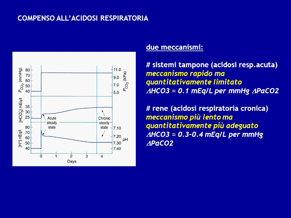 COMPENSO ALL'ACIDOSI RESPIRATORIA
