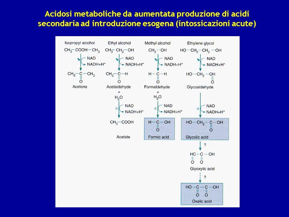 Acidosi metaboliche da aumentata produzione di acidi