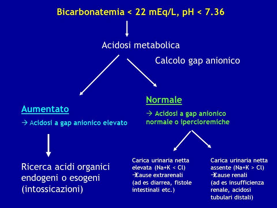 Bicarbonatemia < 22 mEq/L, pH < 7.36