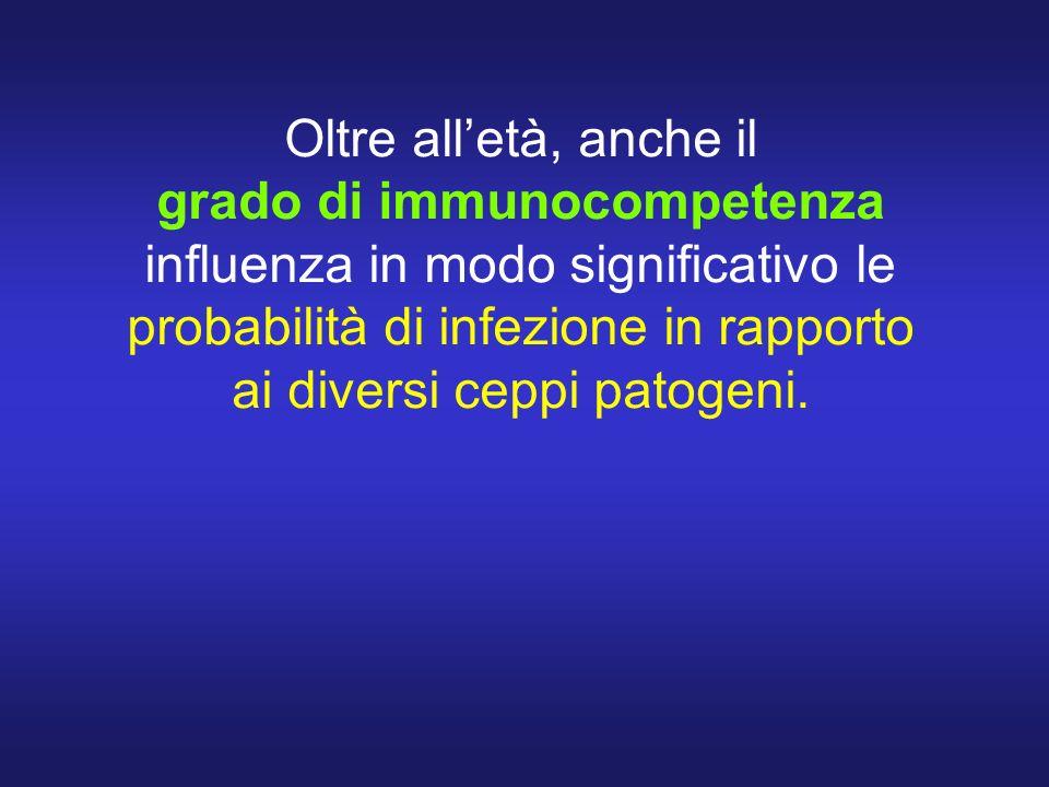 Oltre all'età, anche il grado di immunocompetenza influenza in modo significativo le probabilità di infezione in rapporto ai diversi ceppi patogeni.