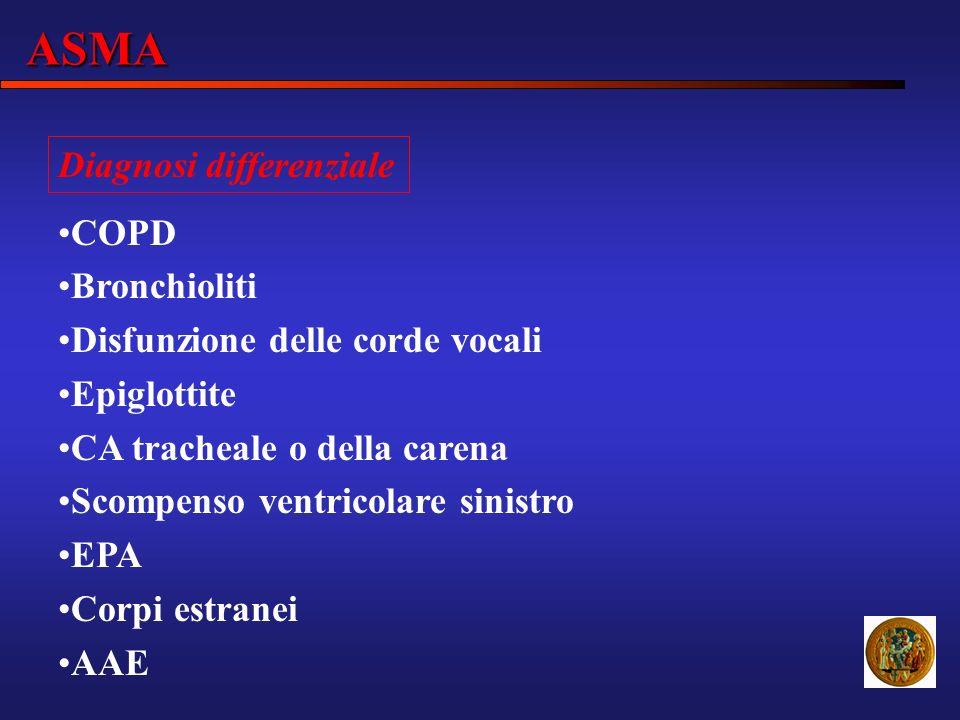 ASMA Diagnosi differenziale COPD Bronchioliti