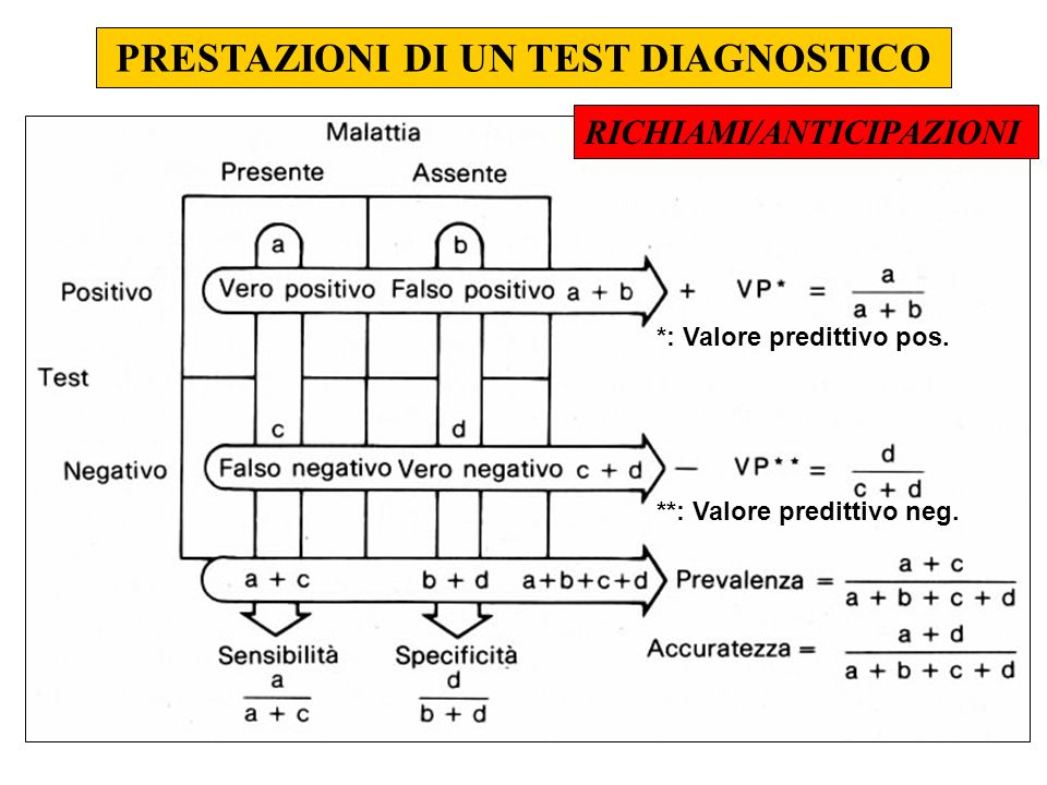PRESTAZIONI DI UN TEST DIAGNOSTICO