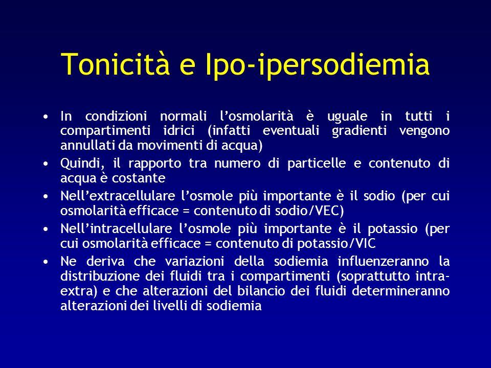 Tonicità e Ipo-ipersodiemia