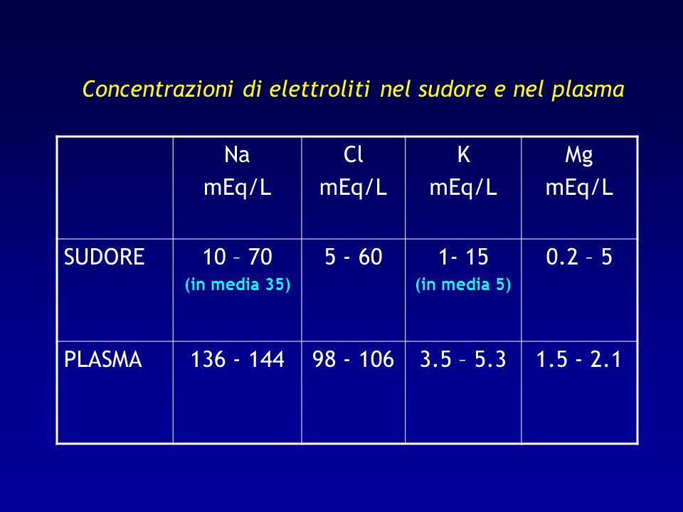 Concentrazioni di elettroliti nel sudore e nel plasma