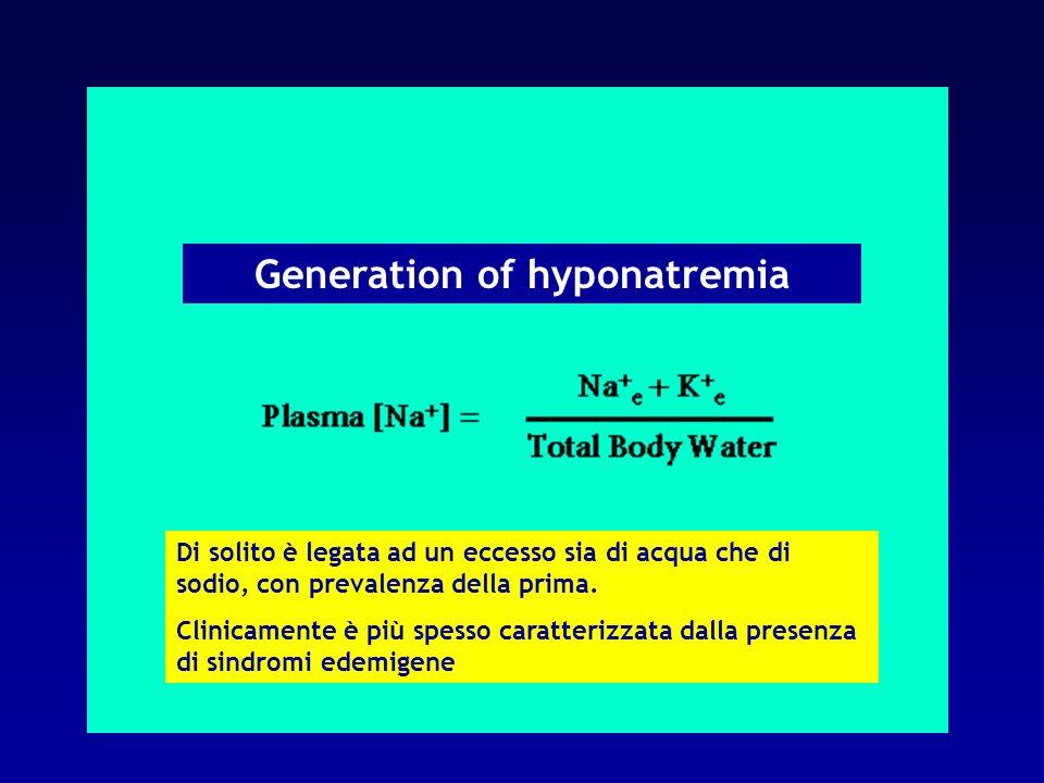 Generation of hyponatremia