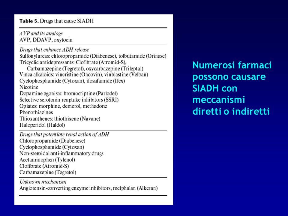 Numerosi farmaci possono causare SIADH con meccanismi diretti o indiretti