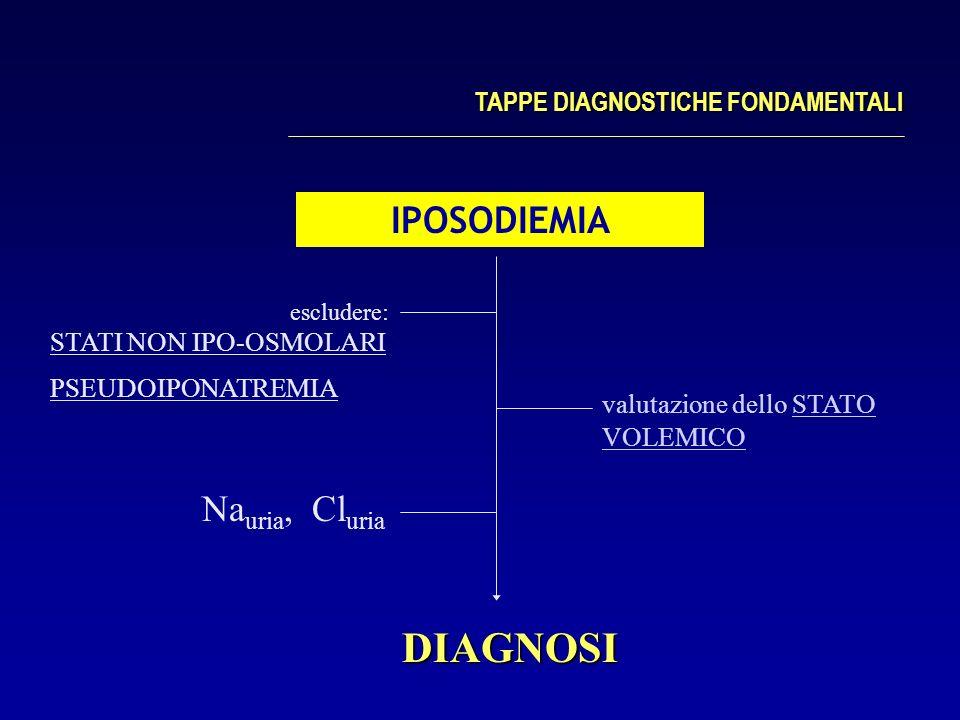 DIAGNOSI IPOSODIEMIA Nauria, Cluria TAPPE DIAGNOSTICHE FONDAMENTALI