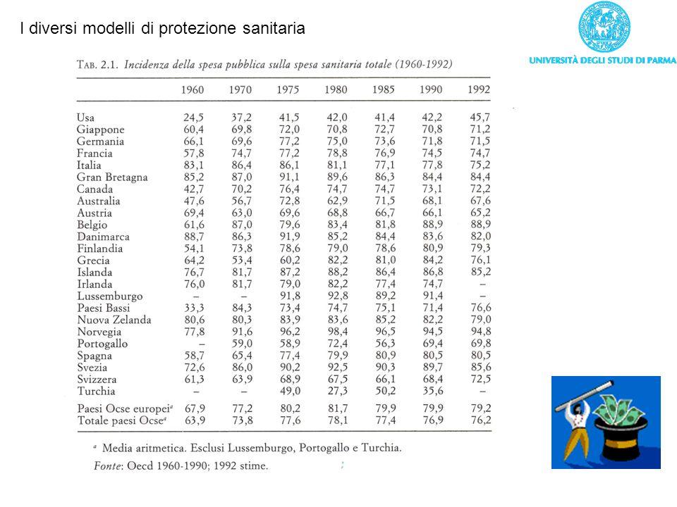 I diversi modelli di protezione sanitaria
