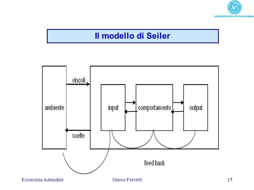 Il modello di Seiler Economia Aziendale Marco Ferretti