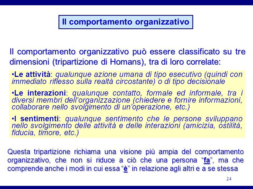 Il comportamento organizzativo