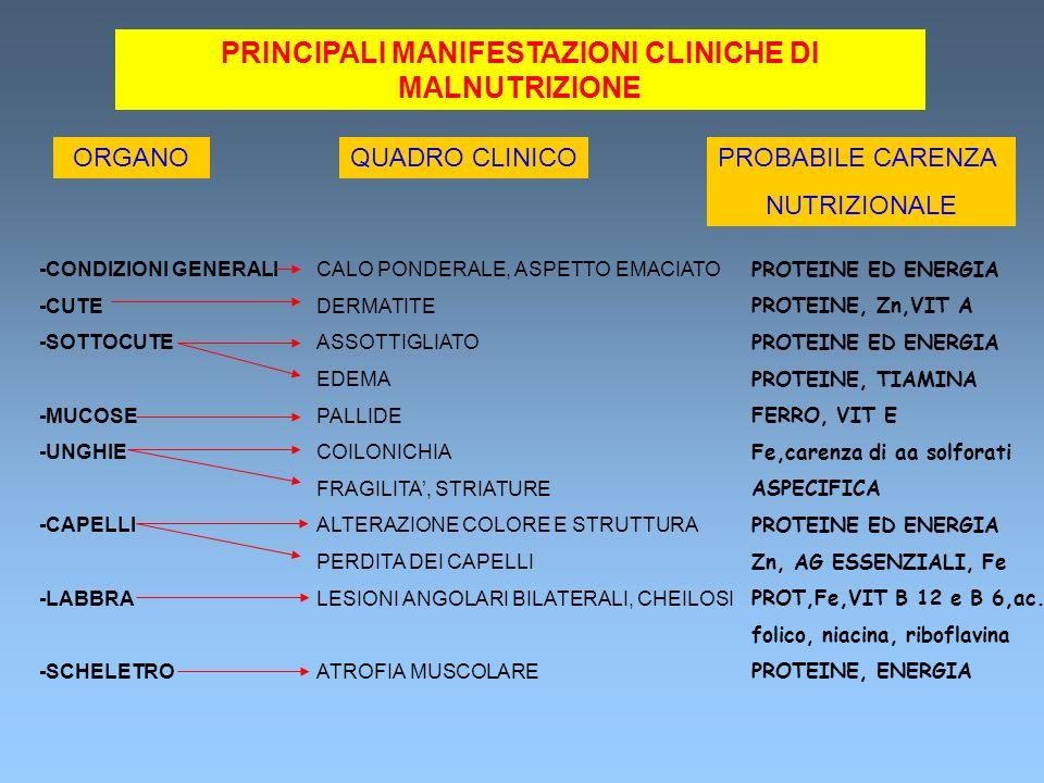 PRINCIPALI MANIFESTAZIONI CLINICHE DI MALNUTRIZIONE