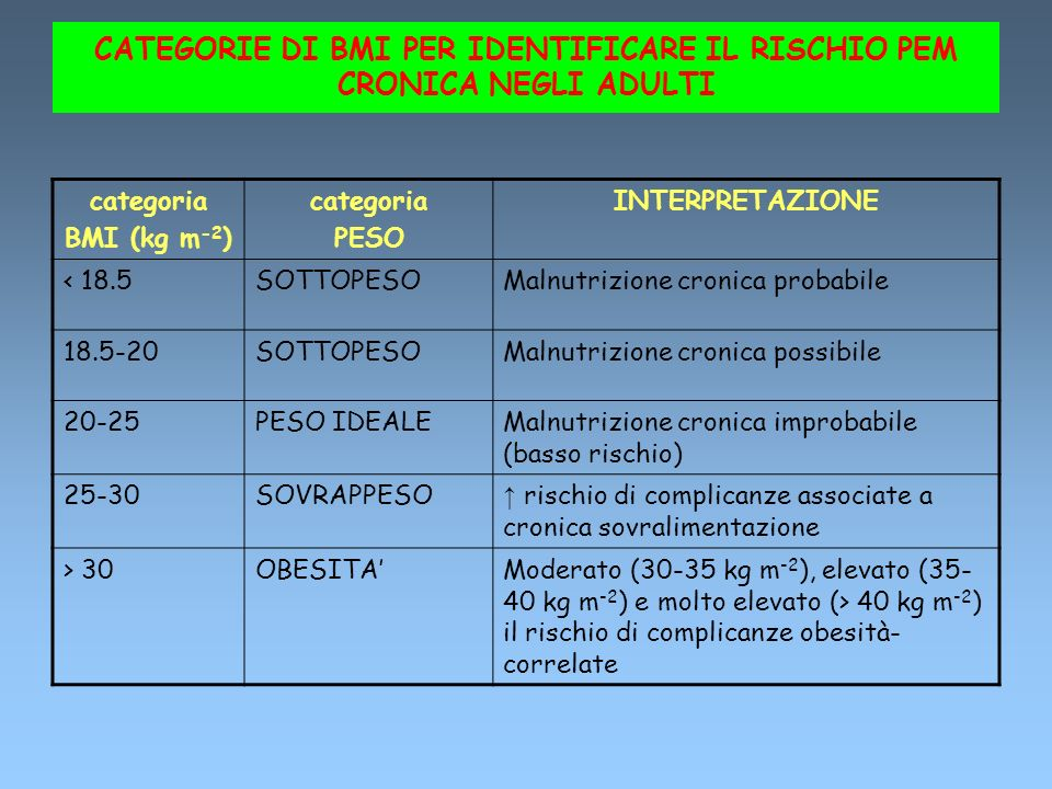 CATEGORIE DI BMI PER IDENTIFICARE IL RISCHIO PEM CRONICA NEGLI ADULTI