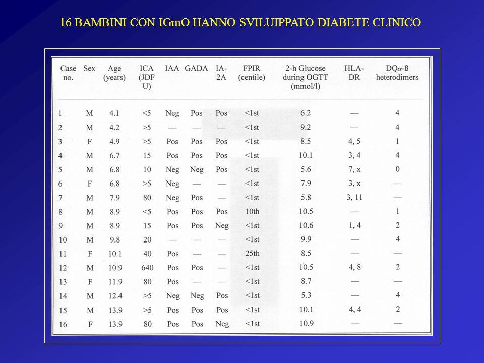 16 BAMBINI CON IGmO HANNO SVILUIPPATO DIABETE CLINICO