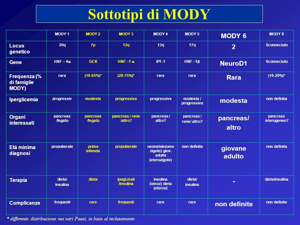 Sottotipi di MODY MODY 6 2 NeuroD1 Rara pancreas/ altro giovane adulto