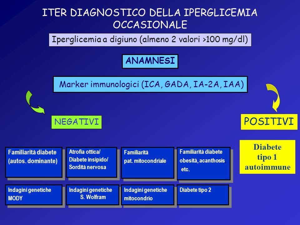 ITER DIAGNOSTICO DELLA IPERGLICEMIA OCCASIONALE